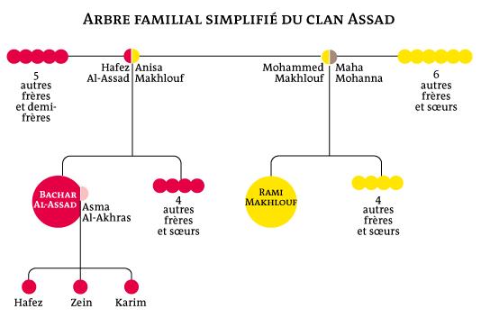 L'arbre du Clan Al-Assad